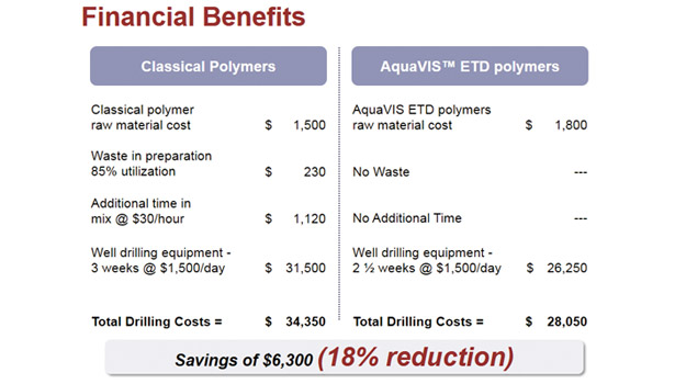 An example job shows the savings drillers can realize with easy-to-disperse polymers.