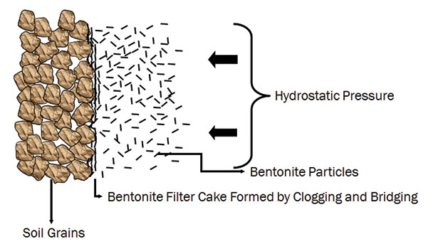 Mud Cake Definition Drilling