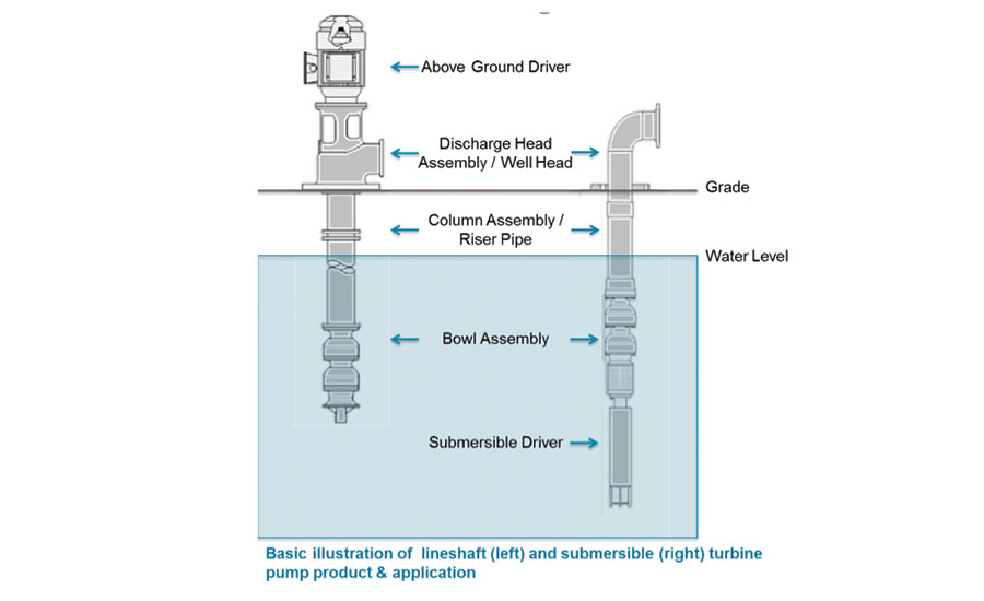 Lineshaft & submersible turbine application