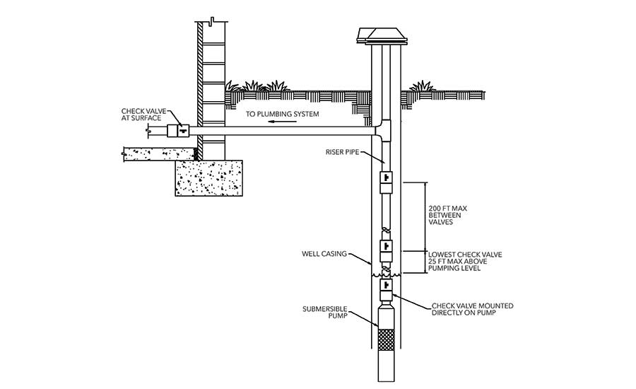 parts of a residential well