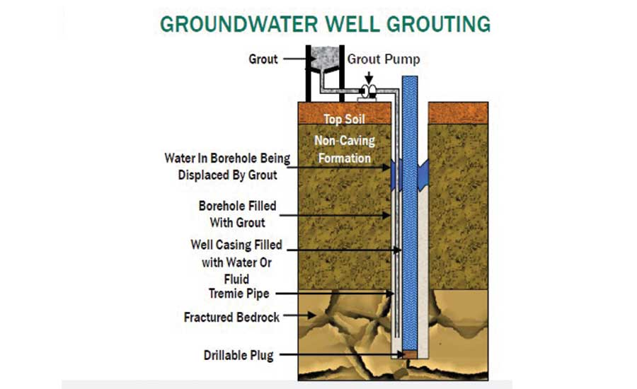 Water well grouting, diagram 1