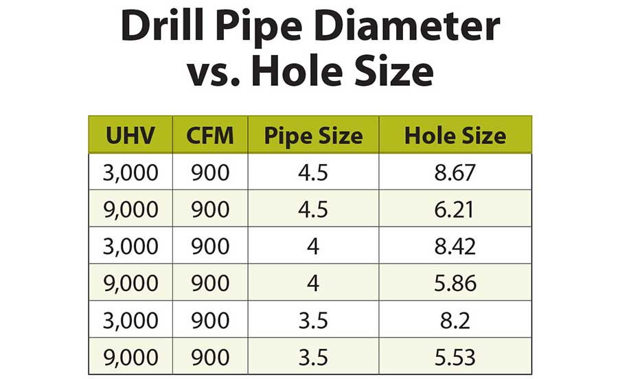 How Does Uphole Velocity Work for Drilling Jobs? | 2018-08-06
