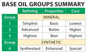 Base Oil Groups Summary