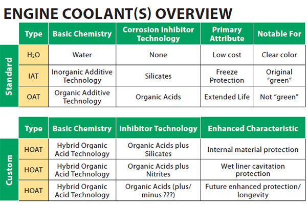 engine coolants overview
