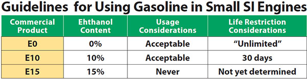 Guidelines for Using Gasoline in Small SI Engines