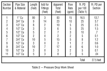 Calculating the Pressure Drop Due to Friction in a Piping