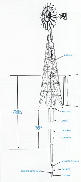 Alternative Pumping Systems  Windmills