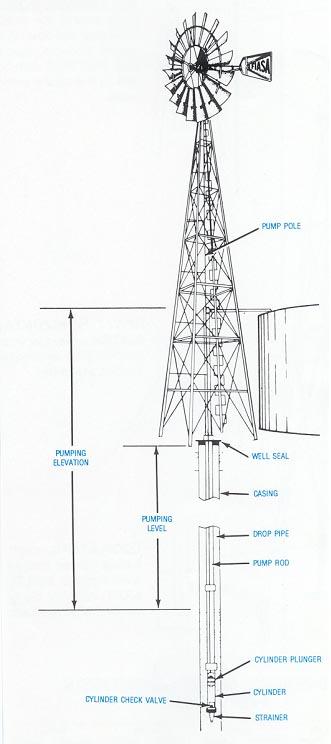 Alternative Pumping Systems  Windmills